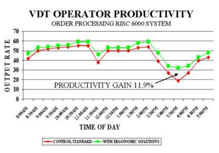 Case Study - Productivity Gains